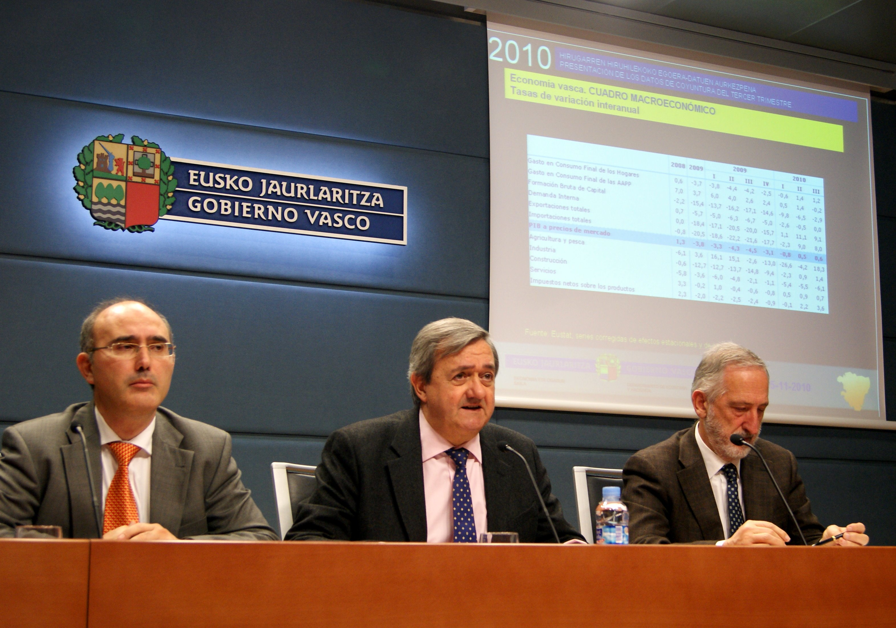 The Basque economy advances towards 0.6%, consolidating a steady growth rate and achieving the best registered figures in the last two years